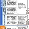 過労死根絶に逆行 働き方法案、厚労省要綱提示 - 東京新聞(2017年9月9日)