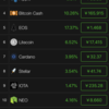 仮想通貨全体的に上げ傾向‼️ BTC100万円突入‼️