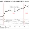 消費税は国税の中で最も滞納の割合が多い