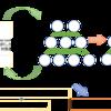 Pytorchを使って深層強化学習のモデルDQNを構築する 〜Deep Reinforcement Learning〜