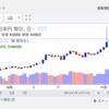 未だビットコイン下落することなく上昇中!しかし下落の前兆は見えてます・・・
