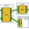 Rocket Chip Generatorのバス生成技術を読み解く(2. Diplomacyの論文を読む2)