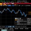 【株式】NY半値戻し達成もハイテクは重たい 東京も過度な期待は禁物