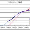MySQL 5.1.42リリース