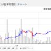本日の仮想通貨取引日報20170621