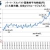 都内アルバイトとサラリーマンの時間給が近似している、学生アルバイトは1300円でサラリーマン時給換算は1486円?