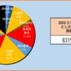 【2020年12週目(3/21)】の資産状況
