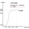 短期費用Ⅱ総費用曲線(TC)と総収入関数(TR)-公務員試験のためのミクロ経済学