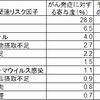 がん予防は可能か?ガラパゴス的「日本の禁煙・ワクチン」施策