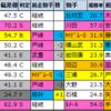 【弥生賞ディープ記念(G2) 偏差値確定2021】1位はダノンザキッド