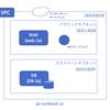 AWSでVPCを使いEC2のWeb/DBサーバーを立てる