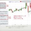dPaaSの本質的な情報だけで相場のイメージが出来る!|FX投資 攻略法