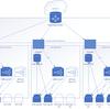 朝日ネットにおけるソフトウエア・ロードバランサーの導入(第4回)