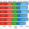 過去6回の中野区議選の各党総得票数をグラフにしました
