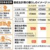 地域別最低賃金から見て、一人暮らしは可能なのか?※29年度版に更新しました。