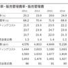 加工食品会社と化粧品会社の財務諸表比較