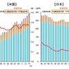 日本と米国の家計金融資産の比較!右肩上がりの資産運用を目指したい
