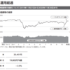 三井住友DS-欧州株式指数ファンド償還報告書( 2020年11月20日決算)が交付