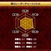 【将棋ウォーズ】棋力レーダーチャートで芸術力が驚異の3.6に