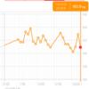 糖質制限ダイエット日記 1/31 60.9kg 前日比▲2.0kg 正月比▲1.2kg