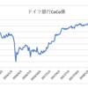 ドイツ銀行CoCo債が下落して利回りが10%まで上昇