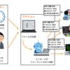 Slack Workflowで定形的な報告業務を効率化したのでRettyでのノウハウを公開します!