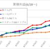 自動売買(ループイフダン、トライオート)週間成績_10/18~ ¥+19,978