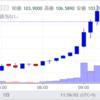 NEMが110円突破!ビットコインキャッシュ高騰