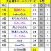 【ホームランダービー】大谷選手ホームラン数予想結果:優勝者は…?