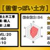 12.一般土木の上級職人!【監督っぽい土方】の職業に興味あり!