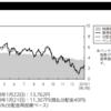 明治安田-明治安田欧州株式ファンド運用報告書(決算日 2019年1月21日)が交付