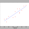 Python3 Scipy(stats.linregress())とscikit-learn(sklearn linear_model.LinearRegression())で単回帰分析。