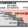 東京都と政府の私立高校無償化について思う