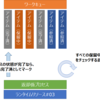 Blue Prism でリアルタイム起動フレームワークを構築する(詳細編② 先に返却係を作る☆)