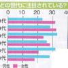 指原莉乃のファン層の分布がもたらしているプラス(10~20歳代の女性と、30歳代以降の男性)