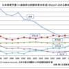 日本の社会資本整備は国力に直結している