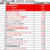 【都内設定狙い】マルハン亀有の出玉データを見て傾向を掴む!
