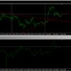 時間足の異なる2枚のチャートに同じラインを引く方法。
