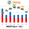 【ORASダブル】S7-S17振り返り