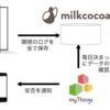 【IoT】myThings + milkcocoaで高齢者見守りデバイスを作ってみた
