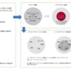 絵・図で見るコア・サテライト戦略  ADP雇用統計・ドル円114円台に('◇')ゞ・どうなるTPP11?次期FOMC 議長?