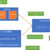 Visual Studio Online の環境をカスタムする