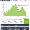 ハセツネ30K優先出走権獲得!