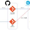 リンクとして追加したコードを含むプロジェクトをAppveyorでビルドする