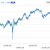【AGG】米国債権への投資:ウェルスナビ構成ETF
