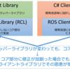【ROS 2】クライアントライブラリについて