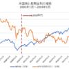 米国株は1990年代と同じパターンで5Gバブル到来!