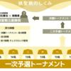 【藤井聡太四段】本日まず1勝 棋聖戦1次予選1回戦 対西川慶二七段