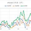 【FX】為替レート ヒストグラム(NZドル/円)~2018/12/31