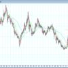 ドル円 長期分析
